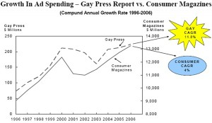 Ad growth in the gay marketplace